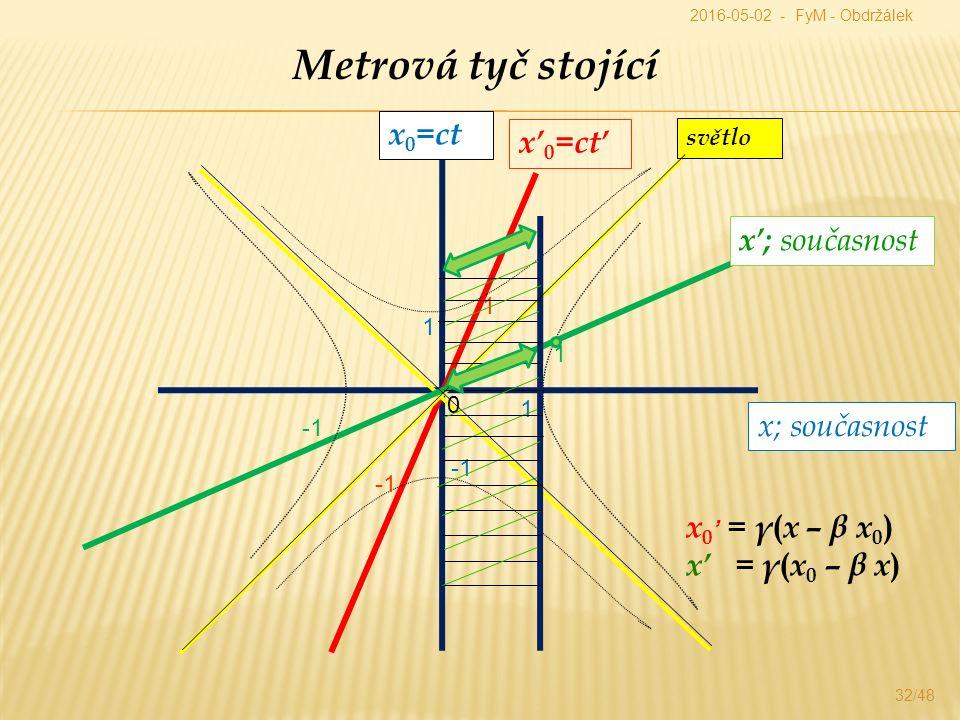 32/48 Metrová tyč stojící x 0 =ct x; současnost x' 0 =ct' x'; současnost x 0 ' = γ ( x – β x 0 ) x' = γ ( x 0 – β x ) světlo 1 1 0 1 1 2016-05-02 - FyM - Obdržálek