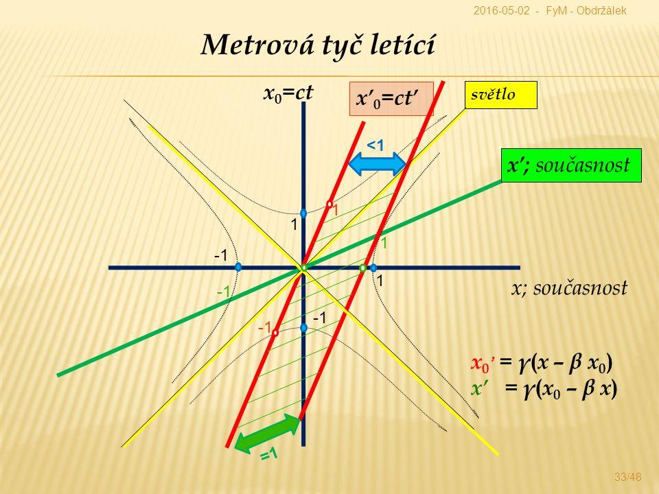 33/48 Metrová tyč letící x 0 =ct x; současnost x' 0 =ct' x'; současnost x 0 ' = γ ( x – β x 0 ) x' = γ ( x 0 – β x ) světlo 1 1 1 1 <1 =1 2016-05-02 - FyM - Obdržálek