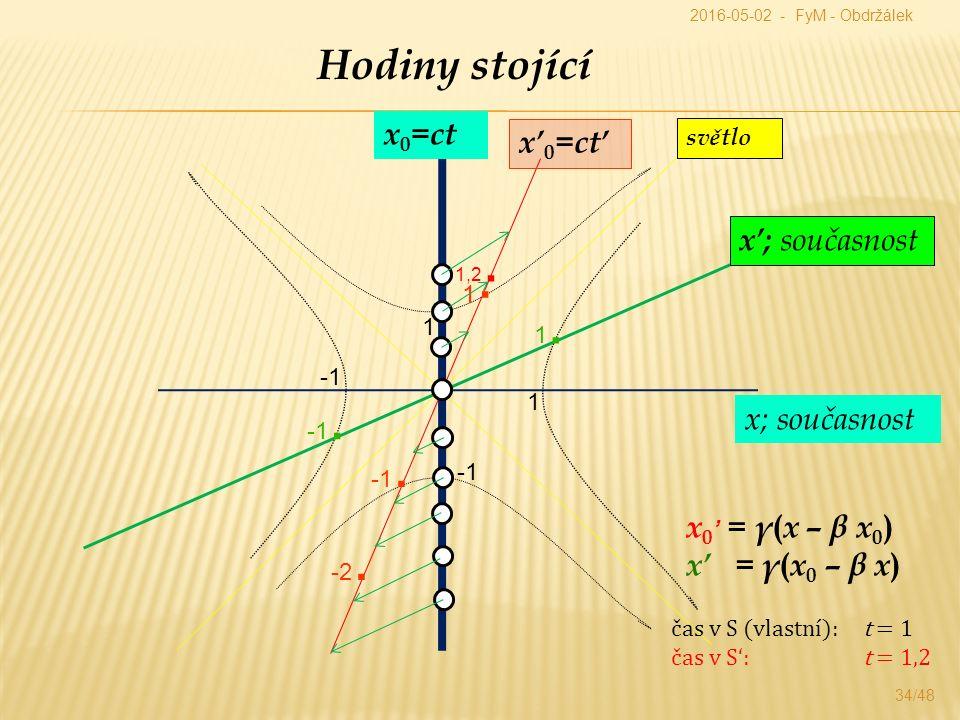 34/48 Hodiny stojící x 0 =ct x; současnost x' 0 =ct' x'; současnost x 0 ' = γ ( x – β x 0 ) x' = γ ( x 0 – β x ) světlo 1 1.1.