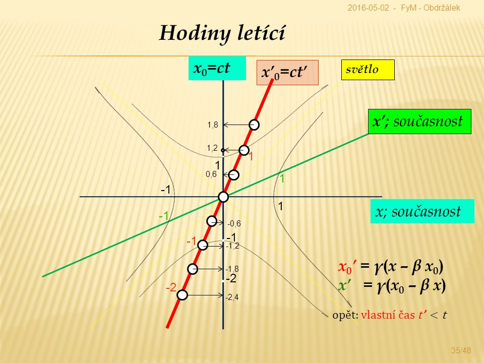 35/48 Hodiny letící x 0 =ct x; současnost x' 0 =ct' x'; současnost x 0 ' = γ ( x – β x 0 ) x' = γ ( x 0 – β x ) světlo 1.