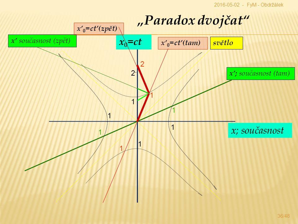 """""""Paradox dvojčat x 0 =ct x; současnost x' 0 =ct'(tam) x'; současnost (tam) světlo 1 1 1 1 1 1 1 1 2 2-2- x' současnost (zpět) x' 0 =ct'(zpět) 2016-05-02 - FyM - Obdržálek 36/48"""