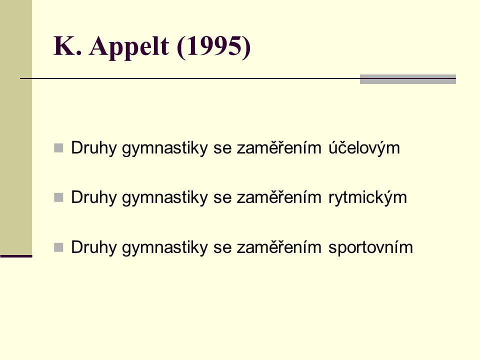 K. Appelt (1995) Druhy gymnastiky se zaměřením účelovým Druhy gymnastiky se zaměřením rytmickým Druhy gymnastiky se zaměřením sportovním