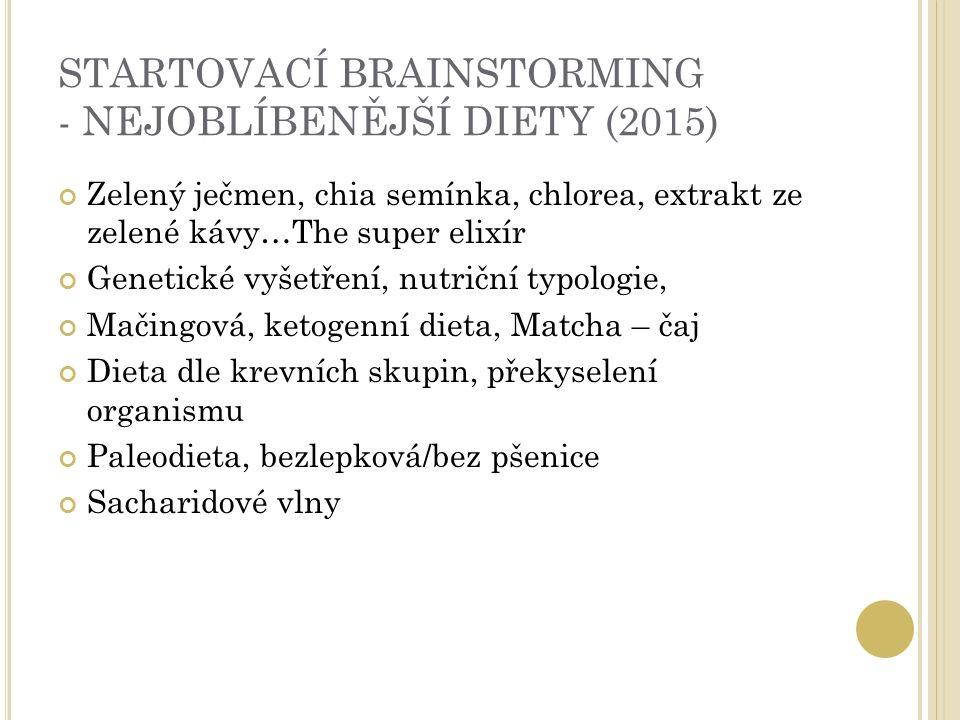 STARTOVACÍ BRAINSTORMING - NEJOBLÍBENĚJŠÍ DIETY (2015) Zelený ječmen, chia semínka, chlorea, extrakt ze zelené kávy…The super elixír Genetické vyšetření, nutriční typologie, Mačingová, ketogenní dieta, Matcha – čaj Dieta dle krevních skupin, překyselení organismu Paleodieta, bezlepková/bez pšenice Sacharidové vlny