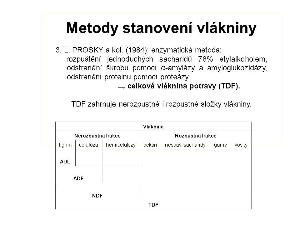 Metody stanovení vlákniny 3. L. PROSKY a kol.