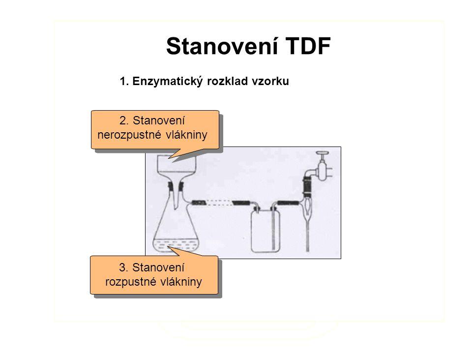 Stanovení TDF 1.Enzymatický rozklad vzorku Stanovení TDF 1.