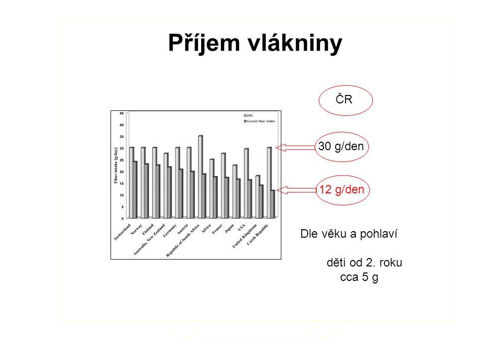 Příjem vlákniny 12 g/den 30 g/den ČR Dle věku a pohlaví děti od 2. roku cca 5 g