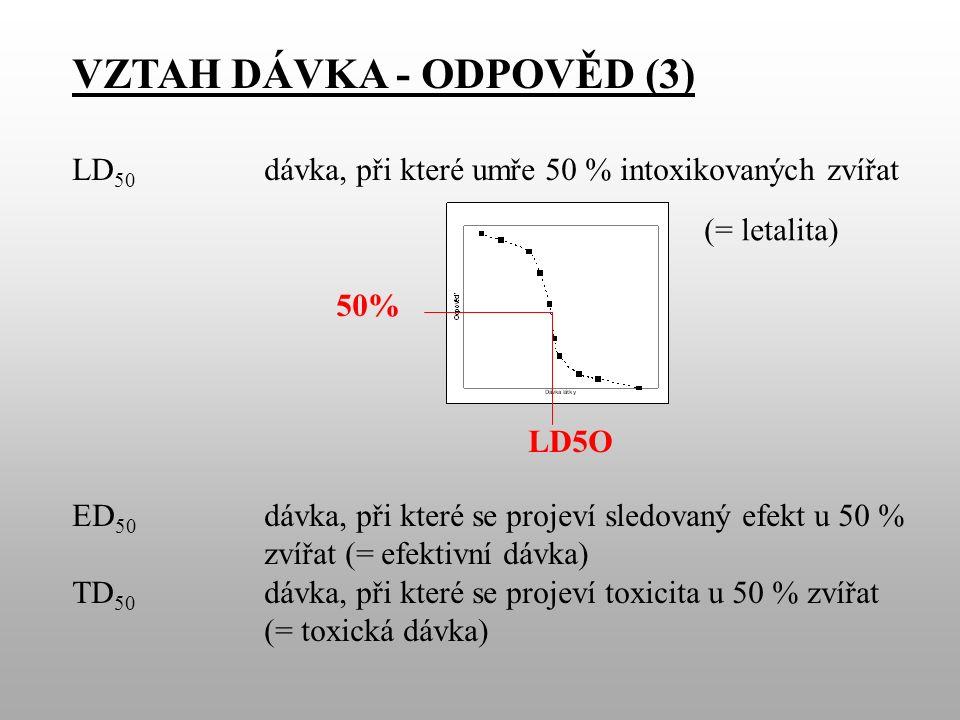 VZTAH DÁVKA - ODPOVĚD (3) LD 50 dávka, při které umře 50 % intoxikovaných zvířat ED 50 dávka, při které se projeví sledovaný efekt u 50 % zvířat (= efektivní dávka) TD 50 dávka, při které se projeví toxicita u 50 % zvířat (= toxická dávka) 50% LD5O (= letalita)
