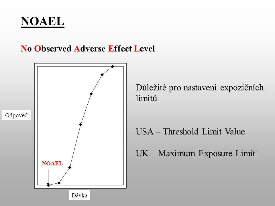 NOAEL No Observed Adverse Effect Level NOAEL Dávka Odpověď Důležité pro nastavení expozičních limitů.