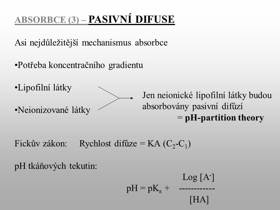 ABSORBCE (3) – PASIVNÍ DIFUSE Asi nejdůležitější mechanismus absorbce Potřeba koncentračního gradientu Lipofilní látky Neionizované látky Fickův zákon: Rychlost difůze = KA (C 2 -C 1 ) pH tkáňových tekutin: Log [A - ] pH = pK a + ------------ [HA] Jen neionické lipofilní látky budou absorbovány pasivní difůzí = pH-partition theory