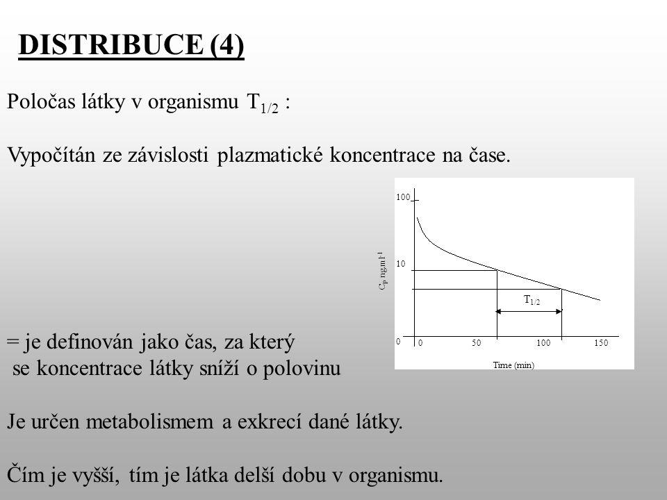 Poločas látky v organismu T 1/2 : Vypočítán ze závislosti plazmatické koncentrace na čase.