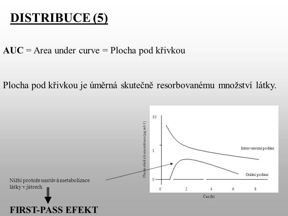 DISTRIBUCE (5) Orální podání Intravenózní podání 0 2 4 6 8 10 1 0 Čas (h) Plazmatická koncentrace (  g ml-1) AUC = Area under curve = Plocha pod křivkou Plocha pod křivkou je úměrná skutečně resorbovanému množství látky.