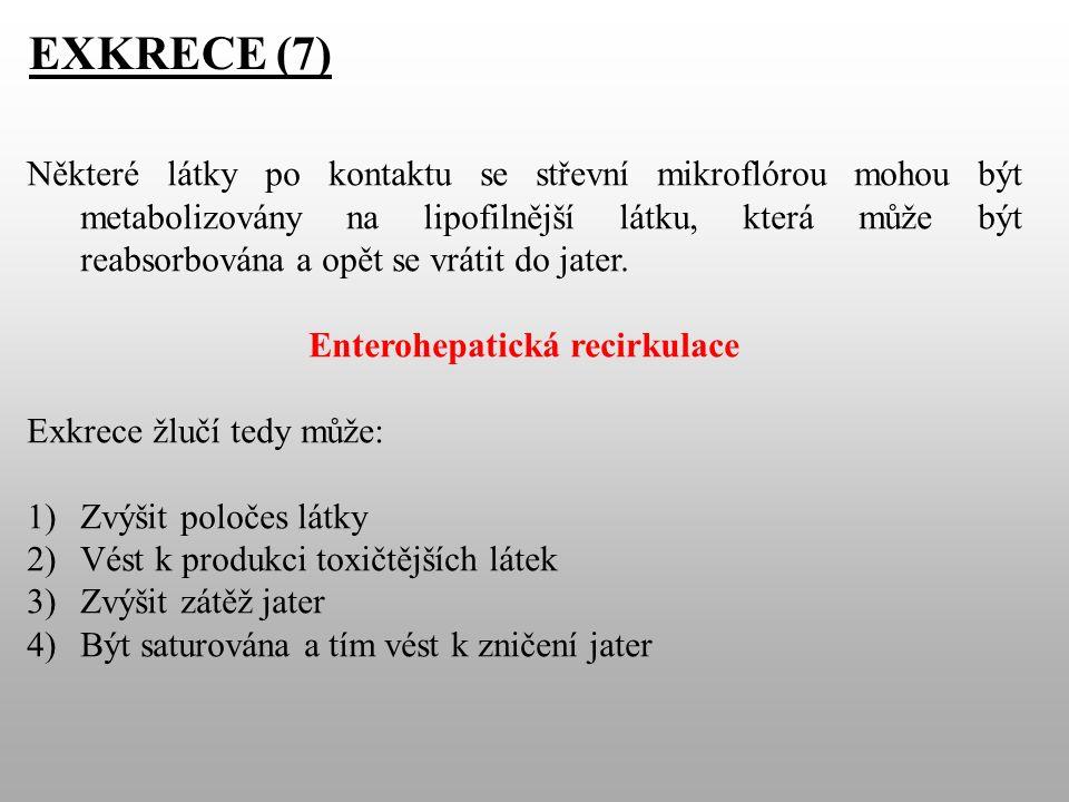 EXKRECE (7) Některé látky po kontaktu se střevní mikroflórou mohou být metabolizovány na lipofilnější látku, která může být reabsorbována a opět se vrátit do jater.