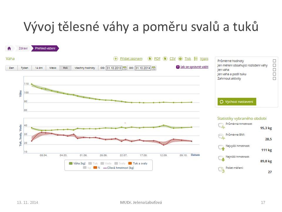 Vývoj tělesné váhy a poměru svalů a tuků 13. 11. 2014MUDr. Jelena Labuťová17