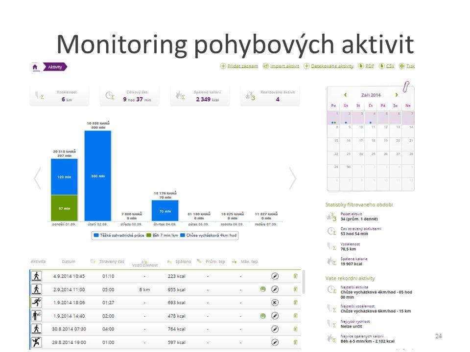 Monitoring pohybových aktivit 13. 11. 2014MUDr. Jelena Labuťová24