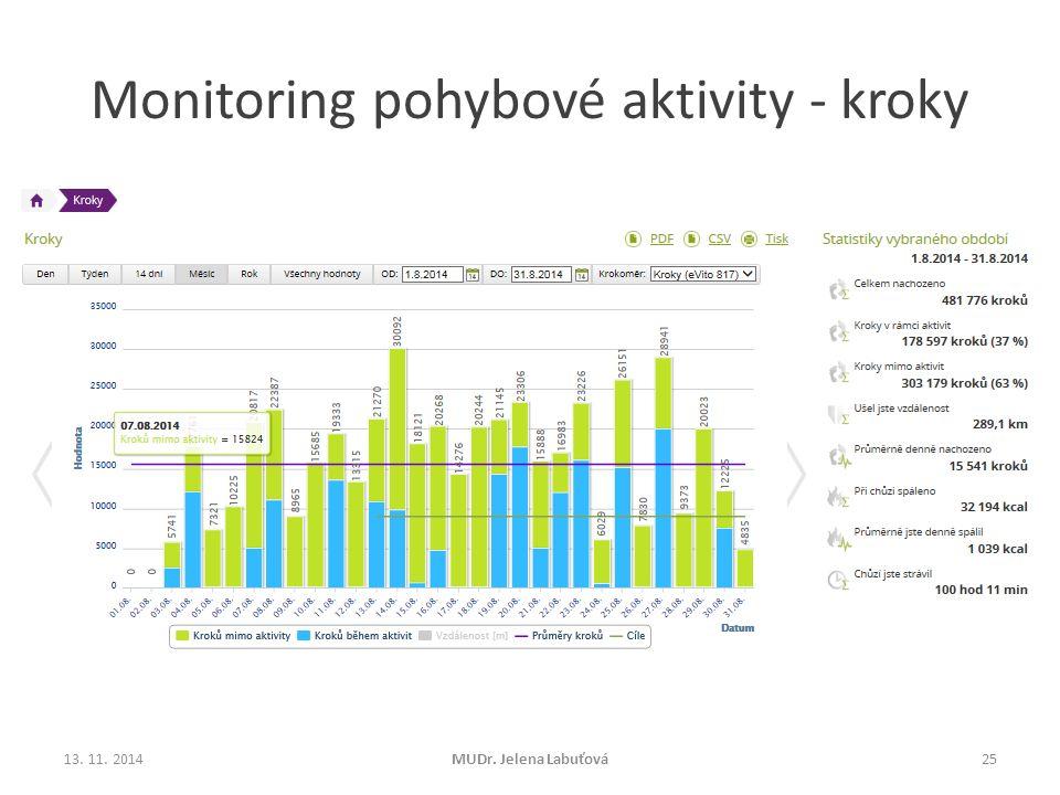 Monitoring pohybové aktivity - kroky 13. 11. 2014MUDr. Jelena Labuťová25