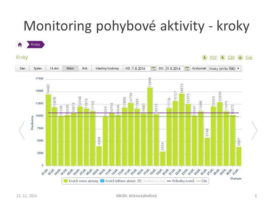 Monitoring pohybové aktivity - kroky 13. 11. 2014MUDr. Jelena Labuťová6