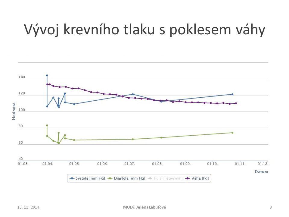Vývoj krevního tlaku s poklesem váhy 13. 11. 2014MUDr. Jelena Labuťová8