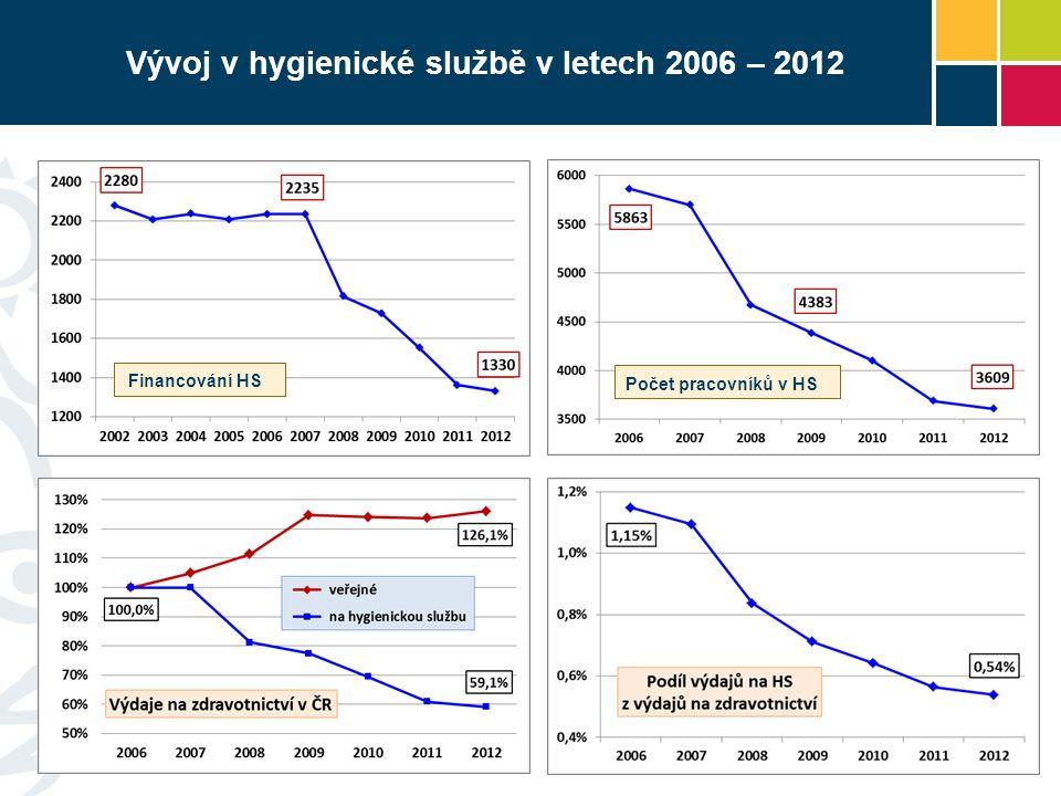 Vývoj v hygienické službě v letech 2006 – 2012 Financování HS Počet pracovníků v HS