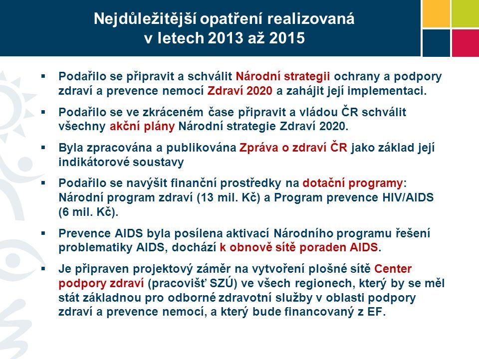 Nejdůležitější opatření realizovaná v letech 2013 až 2015  Podařilo se připravit a schválit Národní strategii ochrany a podpory zdraví a prevence nemocí Zdraví 2020 a zahájit její implementaci.