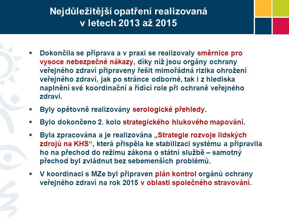 Nejdůležitější opatření realizovaná v letech 2013 až 2015  Dokončila se příprava a v praxi se realizovaly směrnice pro vysoce nebezpečné nákazy, díky níž jsou orgány ochrany veřejného zdraví připraveny řešit mimořádná rizika ohrožení veřejného zdraví, jak po stránce odborné, tak i z hlediska naplnění své koordinační a řídící role při ochraně veřejného zdraví.