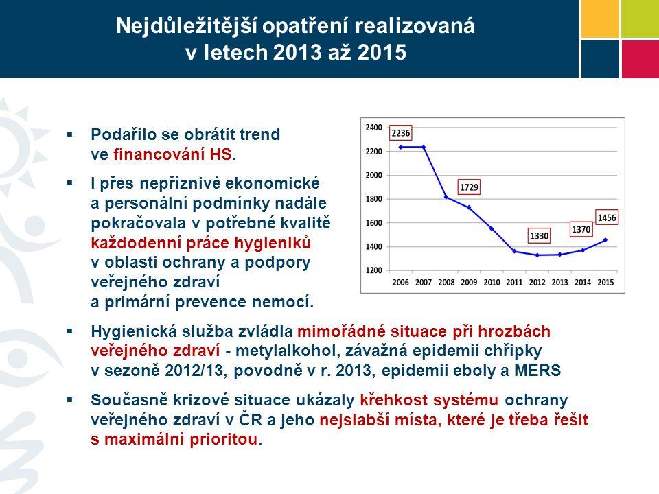 Nejdůležitější opatření realizovaná v letech 2013 až 2015  Podařilo se obrátit trend ve financování HS.