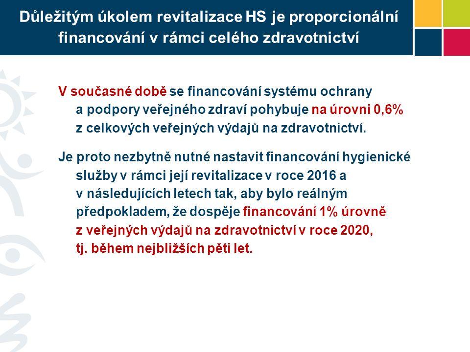 Důležitým úkolem revitalizace HS je proporcionální financování v rámci celého zdravotnictví V současné době se financování systému ochrany a podpory veřejného zdraví pohybuje na úrovni 0,6% z celkových veřejných výdajů na zdravotnictví.