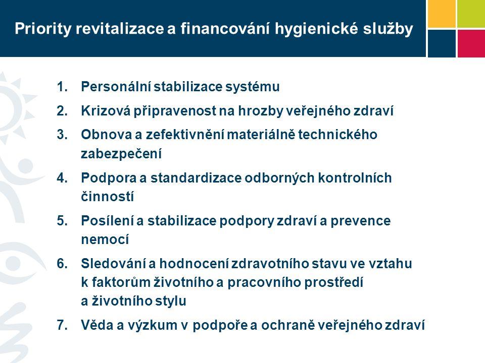 Priority revitalizace a financování hygienické služby 1.Personální stabilizace systému 2.Krizová připravenost na hrozby veřejného zdraví 3.Obnova a zefektivnění materiálně technického zabezpečení 4.Podpora a standardizace odborných kontrolních činností 5.Posílení a stabilizace podpory zdraví a prevence nemocí 6.Sledování a hodnocení zdravotního stavu ve vztahu k faktorům životního a pracovního prostředí a životního stylu 7.Věda a výzkum v podpoře a ochraně veřejného zdraví