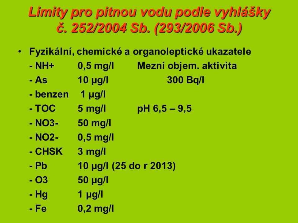 Limity pro pitnou vodu podle vyhlášky č. 252/2004 Sb.