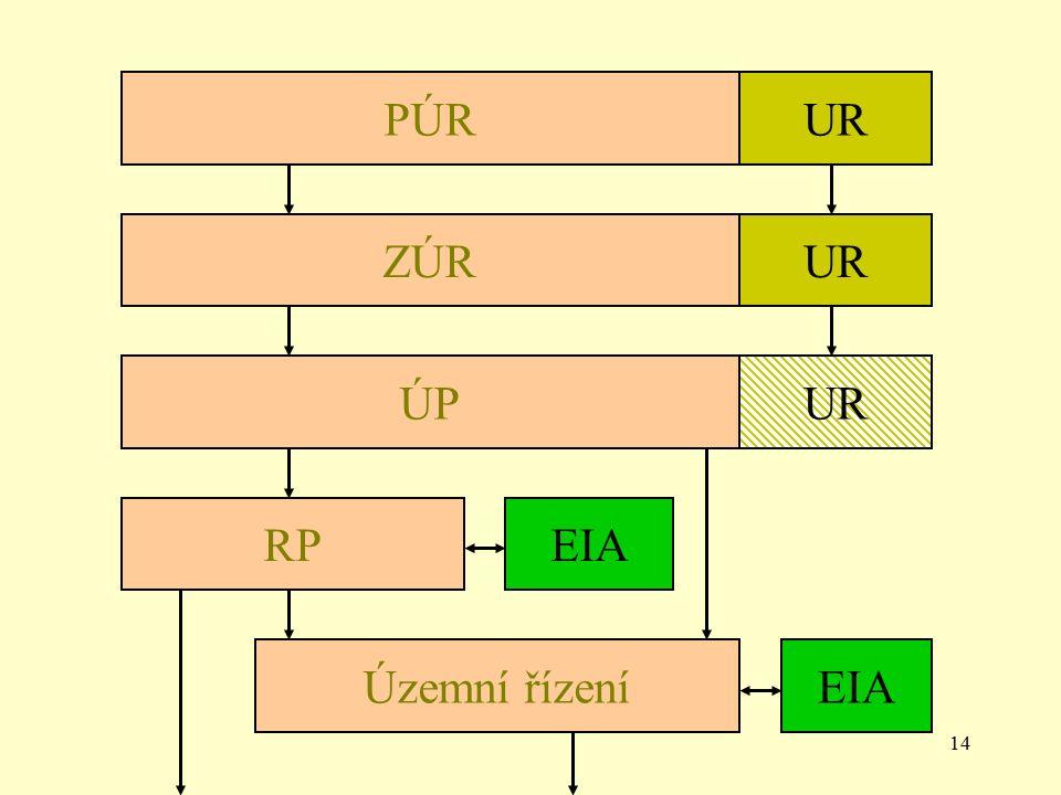 14 PÚRUR ZÚRUR ÚPUR RPEIA Územní řízeníEIA