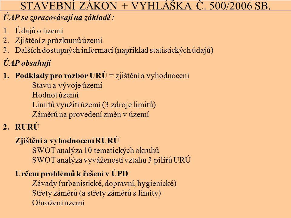 15 STAVEBNÍ ZÁKON + VYHLÁŠKA Č. 500/2006 SB. ÚAP se zpracovávají na základě : 1.Údajů o území 2.Zjištění z průzkumů území 3.Dalších dostupných informa