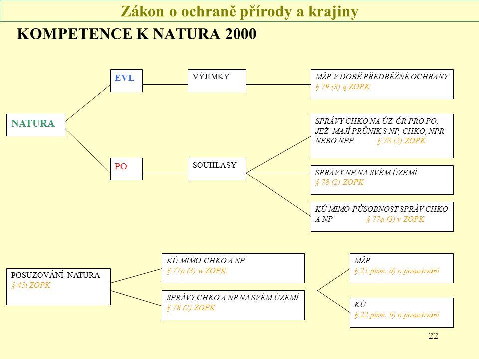 22 Zákon o ochraně přírody a krajiny KOMPETENCE K NATURA 2000 NATURA EVL PO MŽP V DOBĚ PŘEDBĚŽNÉ OCHRANY § 79 (3) q ZOPK SPRÁVY NP NA SVÉM ÚZEMÍ § 78