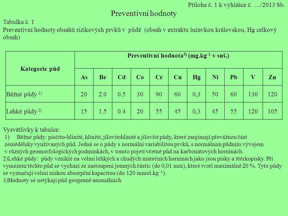 Kategorie půd Preventivní hodnota 3) (mg.kg -1 v suš.) AsBeCdCoCrCuHgNiPbVZn Běžné půdy 1) 202.00.53090600,35060130120 Lehké půdy 2) 151.50.42055450,34555120105 Příloha č.