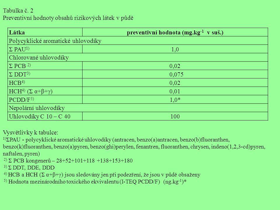 Látkapreventivní hodnota (mg.kg -1 v suš.) Polycyklické aromatické uhlovodíky Σ PAU 1) 1,0 Chlorované uhlovodíky Σ PCB 2) 0,02 Σ DDT 3) 0,075 HCB 4) 0,02 HCH 4) (Σ α+β+γ)0,01 PCDD/F 5) 1,0* Nepolární uhlovodíky Uhlovodíky C 10 – C 40100 Tabulka č.
