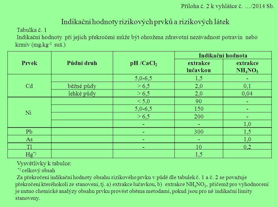 PrvekPůdní druhpH /CaCl 2 Indikační hodnota extrakce lučavkou extrakce NH 4 NO 3 Cd 5,0-6,51,5- běžné půdy> 6,52,00,1 lehké půdy> 6,52,00,04 Ni < 5,090- 5,0-6,5150- > 6,5200- --1,0 Pb -3001,5 As --1,0 Tl-100,2 Hg *) 1,5 Příloha č.