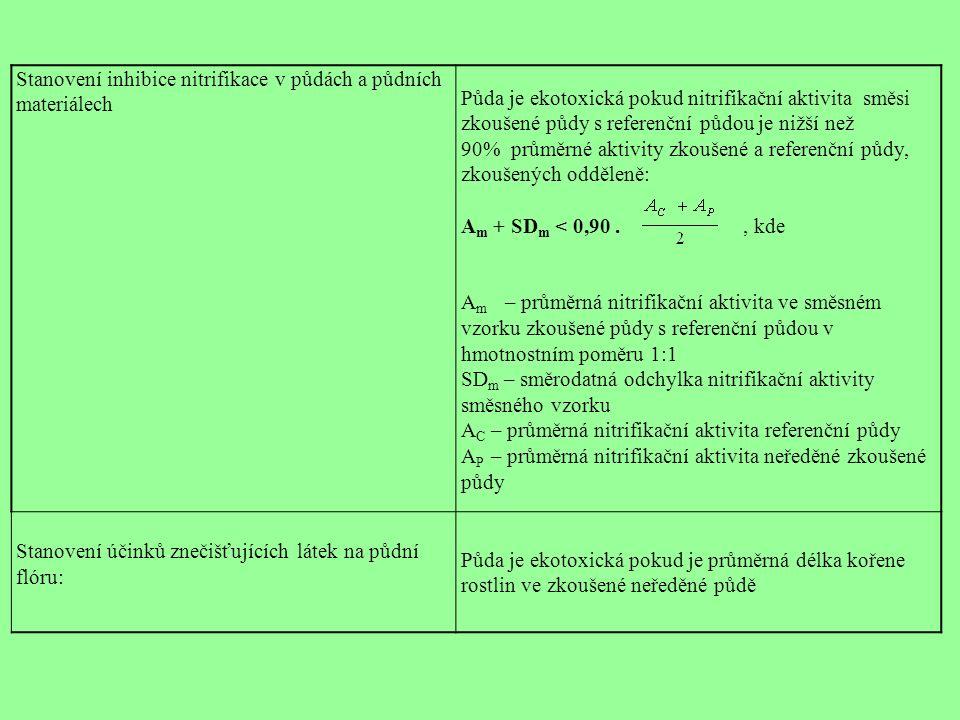 Stanovení inhibice nitrifikace v půdách a půdních materiálech Půda je ekotoxická pokud nitrifikační aktivita směsi zkoušené půdy s referenční půdou je nižší než 90% průměrné aktivity zkoušené a referenční půdy, zkoušených odděleně: A m + SD m < 0,90., kde A m – průměrná nitrifikační aktivita ve směsném vzorku zkoušené půdy s referenční půdou v hmotnostním poměru 1:1 SD m – směrodatná odchylka nitrifikační aktivity směsného vzorku A C – průměrná nitrifikační aktivita referenční půdy A P – průměrná nitrifikační aktivita neředěné zkoušené půdy Stanovení účinků znečišťujících látek na půdní flóru: Půda je ekotoxická pokud je průměrná délka kořene rostlin ve zkoušené neředěné půdě