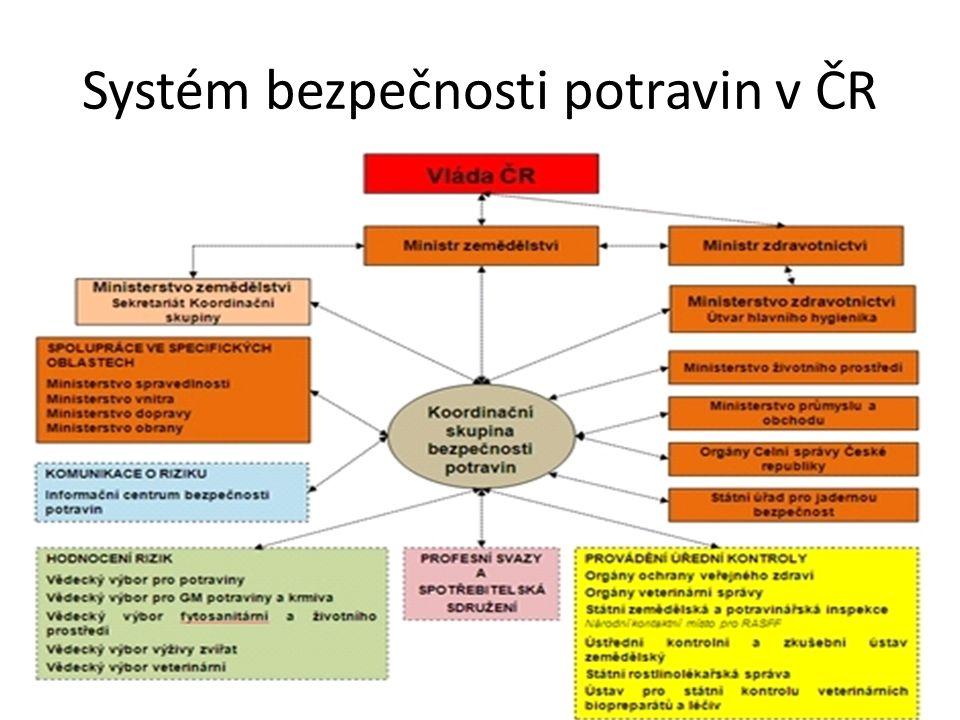 Systém bezpečnosti potravin v ČR