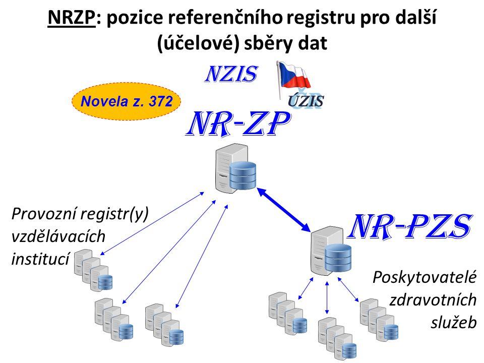 NZIS Novela z.