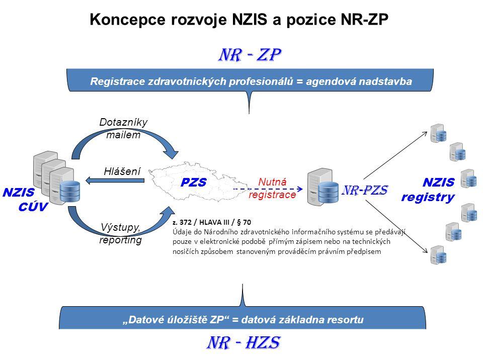 NR-PZS NZIS CÚV Hlášení Výstupy, reporting PZS Dotazníky mailem Nutná registrace z. 372 / HLAVA III / § 70 Údaje do Národního zdravotnického informačn
