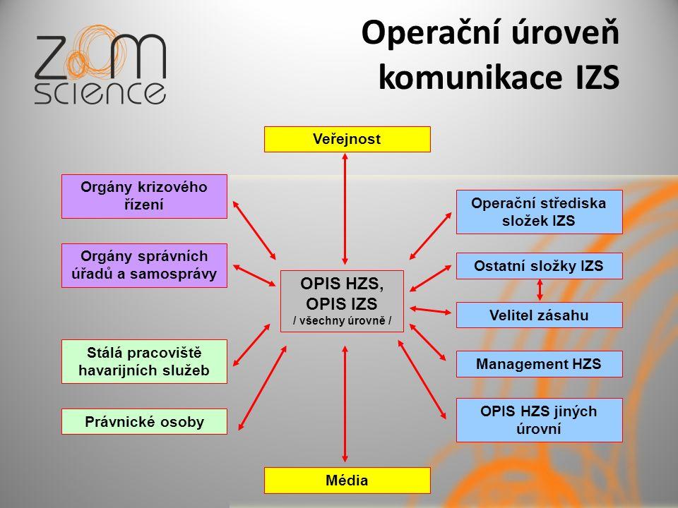Operační úroveň komunikace IZS OPIS HZS, OPIS IZS / všechny úrovně / Operační střediska složek IZS Stálá pracoviště havarijních služeb Orgány správníc