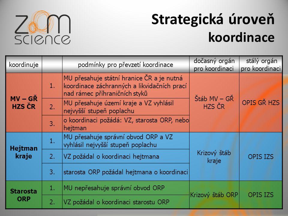 Strategická úroveň koordinace koordinujepodmínky pro převzetí koordinace dočasný orgán pro koordinaci stálý orgán pro koordinaci MV – GŘ HZS ČR 1. MU