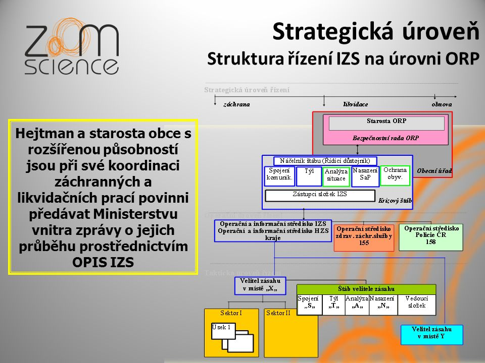 Strategická úroveň Struktura řízení IZS na úrovni ORP Hejtman a starosta obce s rozšířenou působností jsou při své koordinaci záchranných a likvidačních prací povinni předávat Ministerstvu vnitra zprávy o jejich průběhu prostřednictvím OPIS IZS