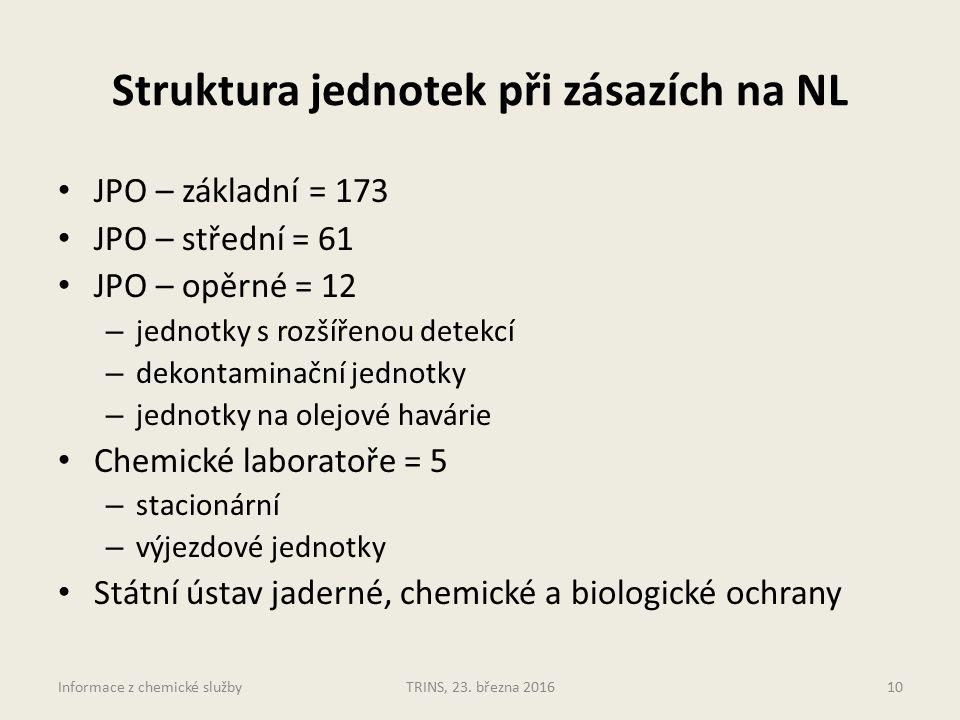 Struktura jednotek při zásazích na NL JPO – základní = 173 JPO – střední = 61 JPO – opěrné = 12 – jednotky s rozšířenou detekcí – dekontaminační jednotky – jednotky na olejové havárie Chemické laboratoře = 5 – stacionární – výjezdové jednotky Státní ústav jaderné, chemické a biologické ochrany TRINS, 23.