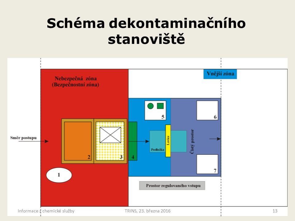 Schéma dekontaminačního stanoviště Informace z chemické službyTRINS, 23. března 201613
