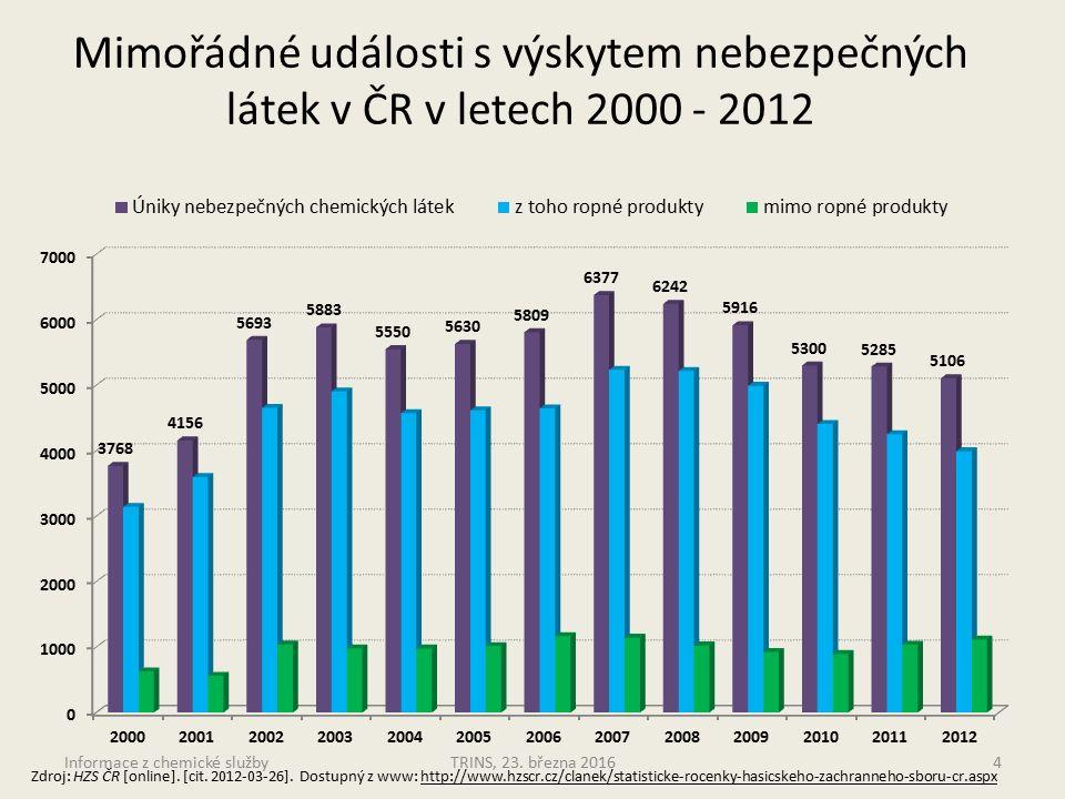 Zdroj: HZS ČR [online]. [cit. 2012-03-26].