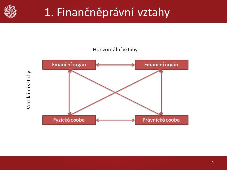 1. Finančněprávní vztahy 4 Finanční orgán Fyzická osobaPrávnická osoba Horizontální vztahy Vertikální vztahy