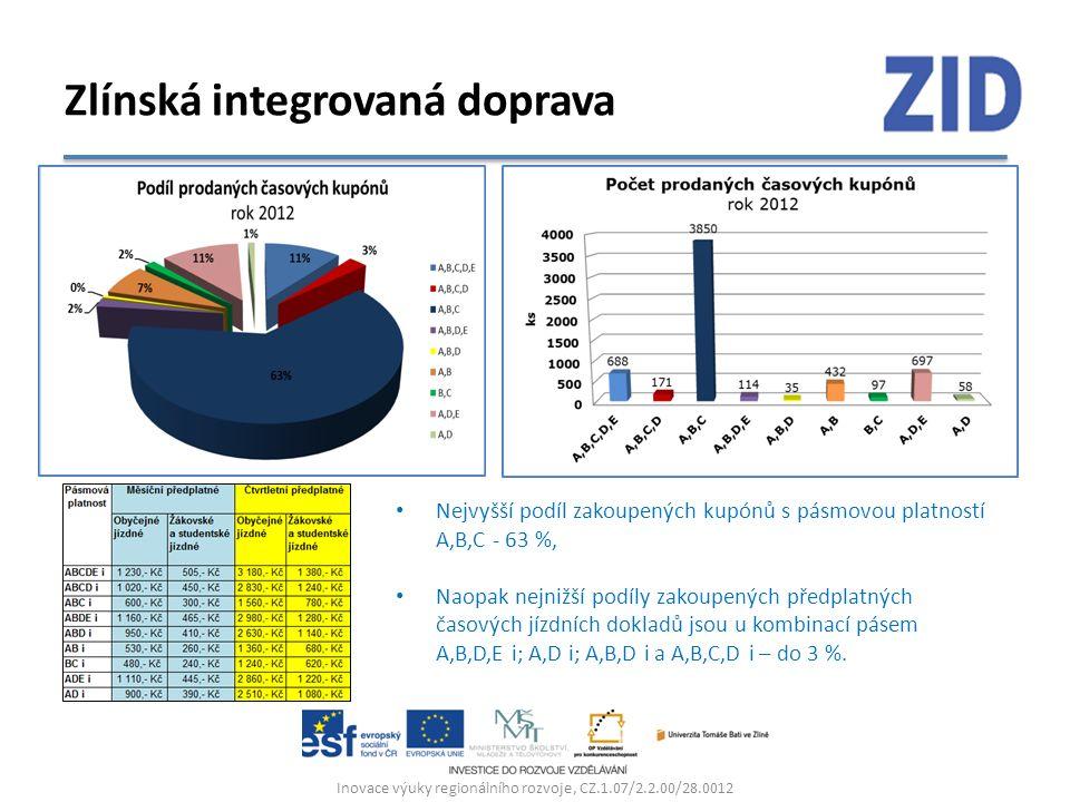Inovace výuky regionálního rozvoje, CZ.1.07/2.2.00/28.0012 Zlínská integrovaná doprava Nejvyšší podíl zakoupených kupónů s pásmovou platností A,B,C -
