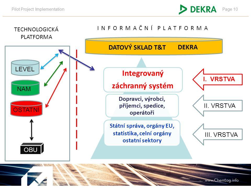Pilot Project ImplementationPage 10 NAMA LEVEL OBU TECHNOLOGICKÁ PLATFORMA DEKRA INFORMAČNÍ PLATFORMA OSTATNÍ I. VRSTVA II. VRSTVA III. VRSTVA Integro