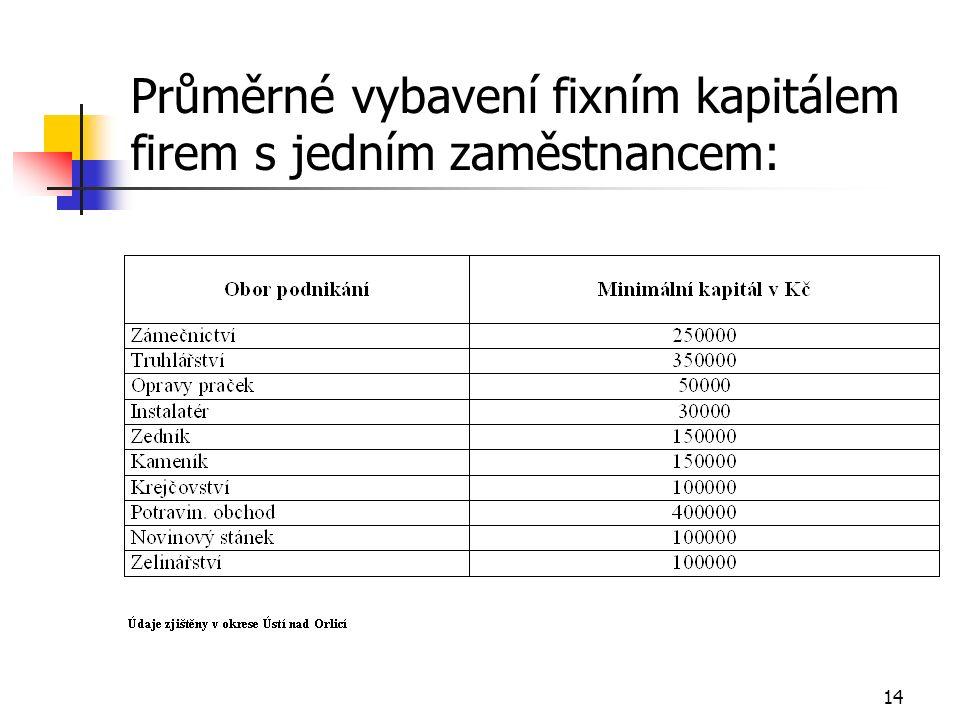 13 Kolik fixního kapitálu je nutno mít pro založení firmy (Profit 46/97)
