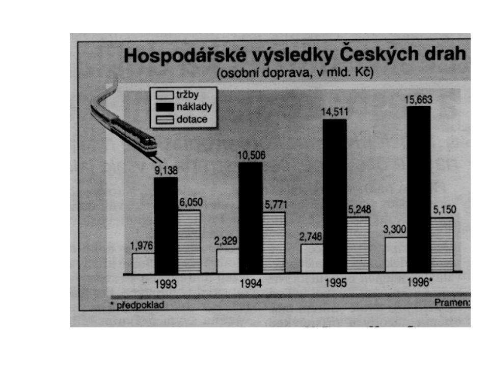 85 Dráhy musejí vyrovnat nabídku s poptávkou. (HN 8. 1. 96) V. Budínský, ministr dopravy ČR:... Podle názoru ministra je rozpor mezi poptávkou a nabíd