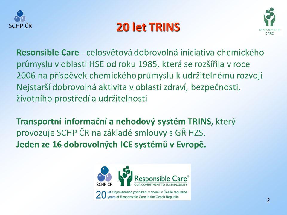 2 RESPONSIBLE CARE Resonsible Care - celosvětová dobrovolná iniciativa chemického průmyslu v oblasti HSE od roku 1985, která se rozšířila v roce 2006 na příspěvek chemického průmyslu k udržitelnému rozvoji Nejstarší dobrovolná aktivita v oblasti zdraví, bezpečnosti, životního prostředí a udržitelnosti Transportní informační a nehodový systém TRINS, který provozuje SCHP ČR na základě smlouvy s GŘ HZS.